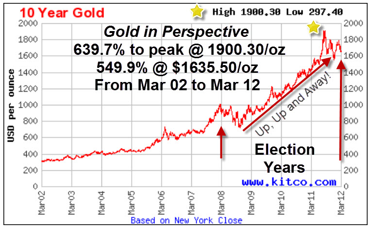 Gold spot prices and election year cycles?